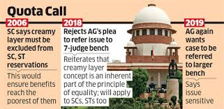 Application of the principle of creamy layer for giving reservation to SCs and STs  in India.